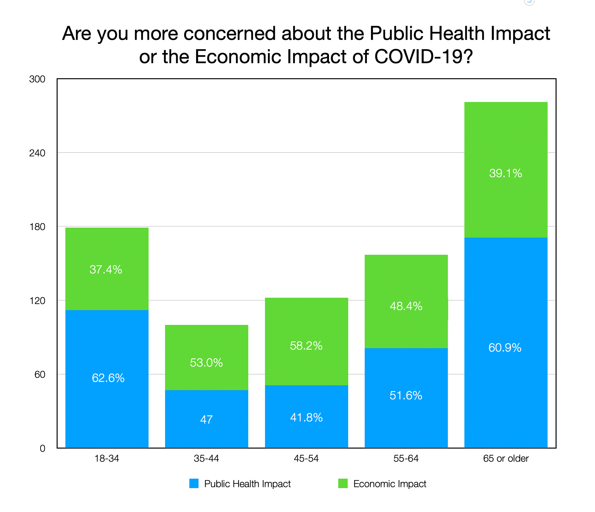 GRAPH: are you more concerned about the Public Health Impactor the Economic Impact of COVID-19? (By Age Group)
