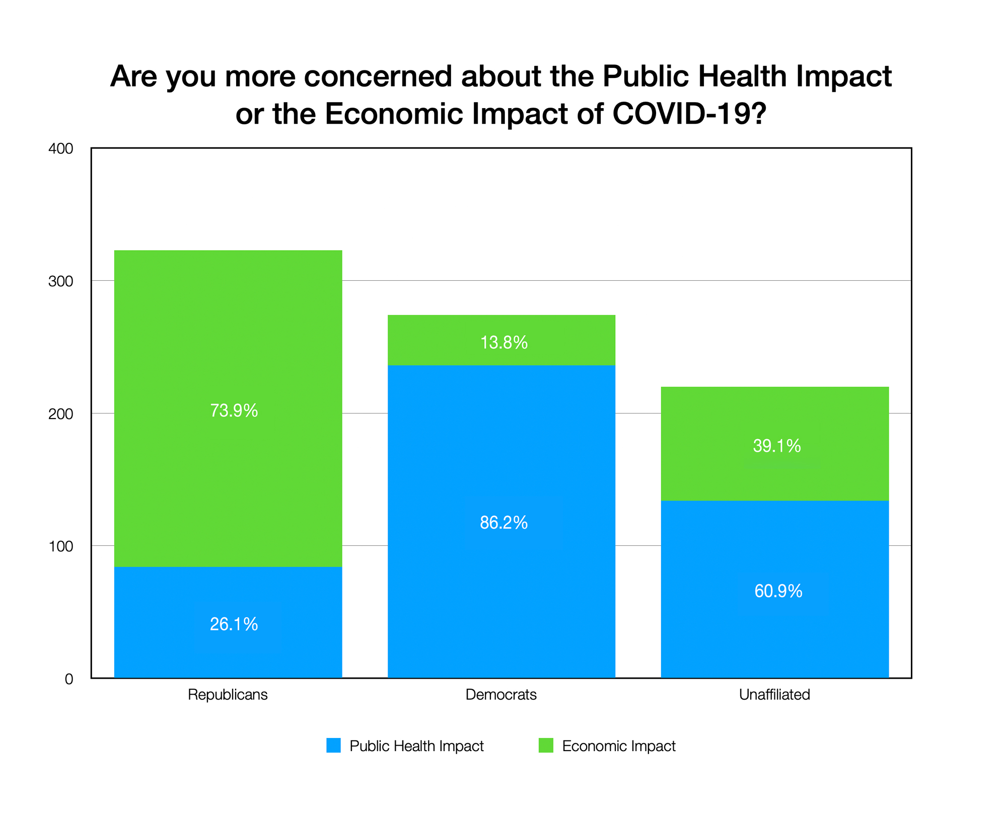 GRAPH: Are you more concerned about the Public Health Impactor the Economic Impact of COVID-19? (By Party)
