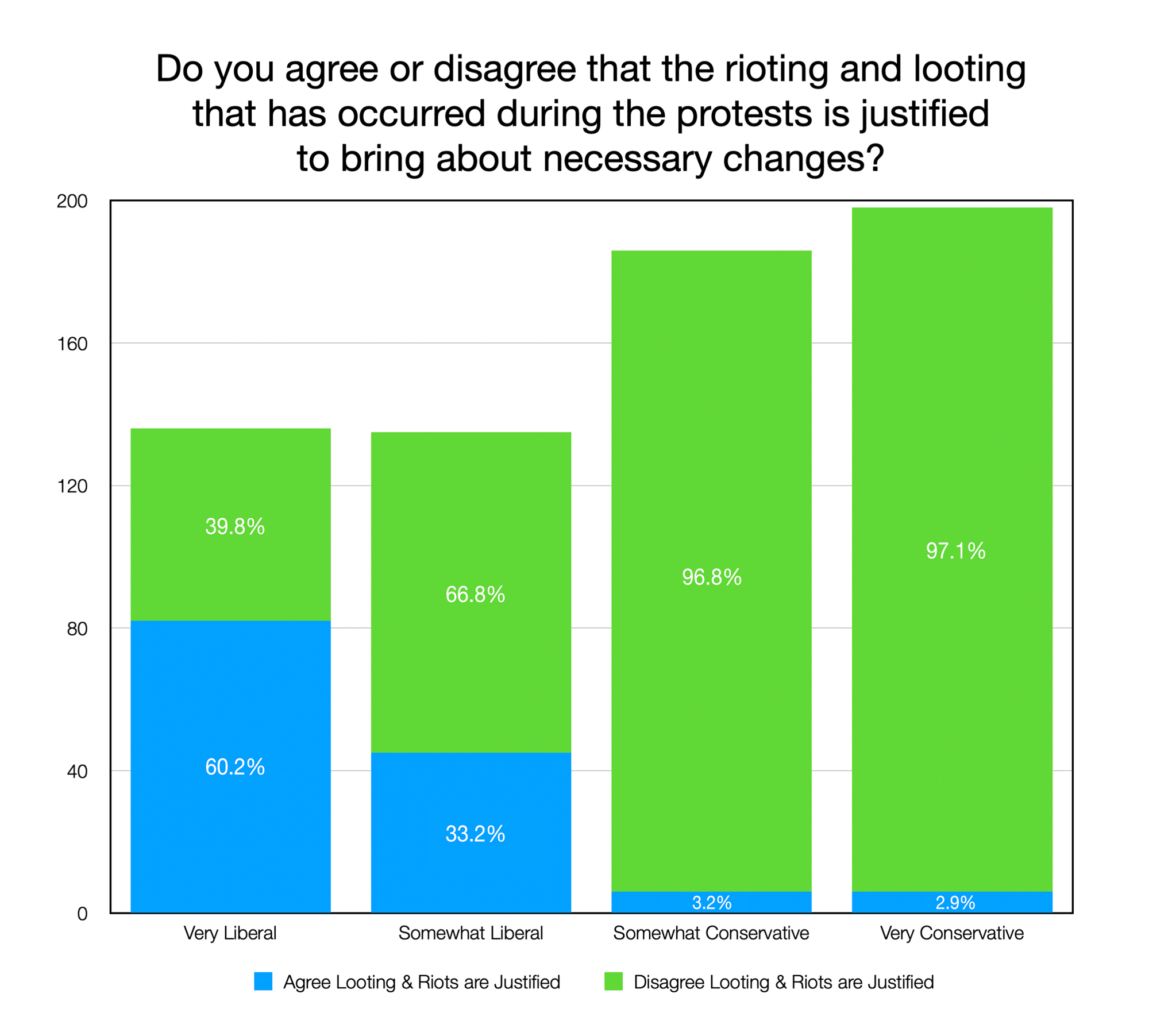 GRAPH: Do you agree or disagree that the rioting and lootingthat has occurred during the protests is justifiedto bring about necessary changes?