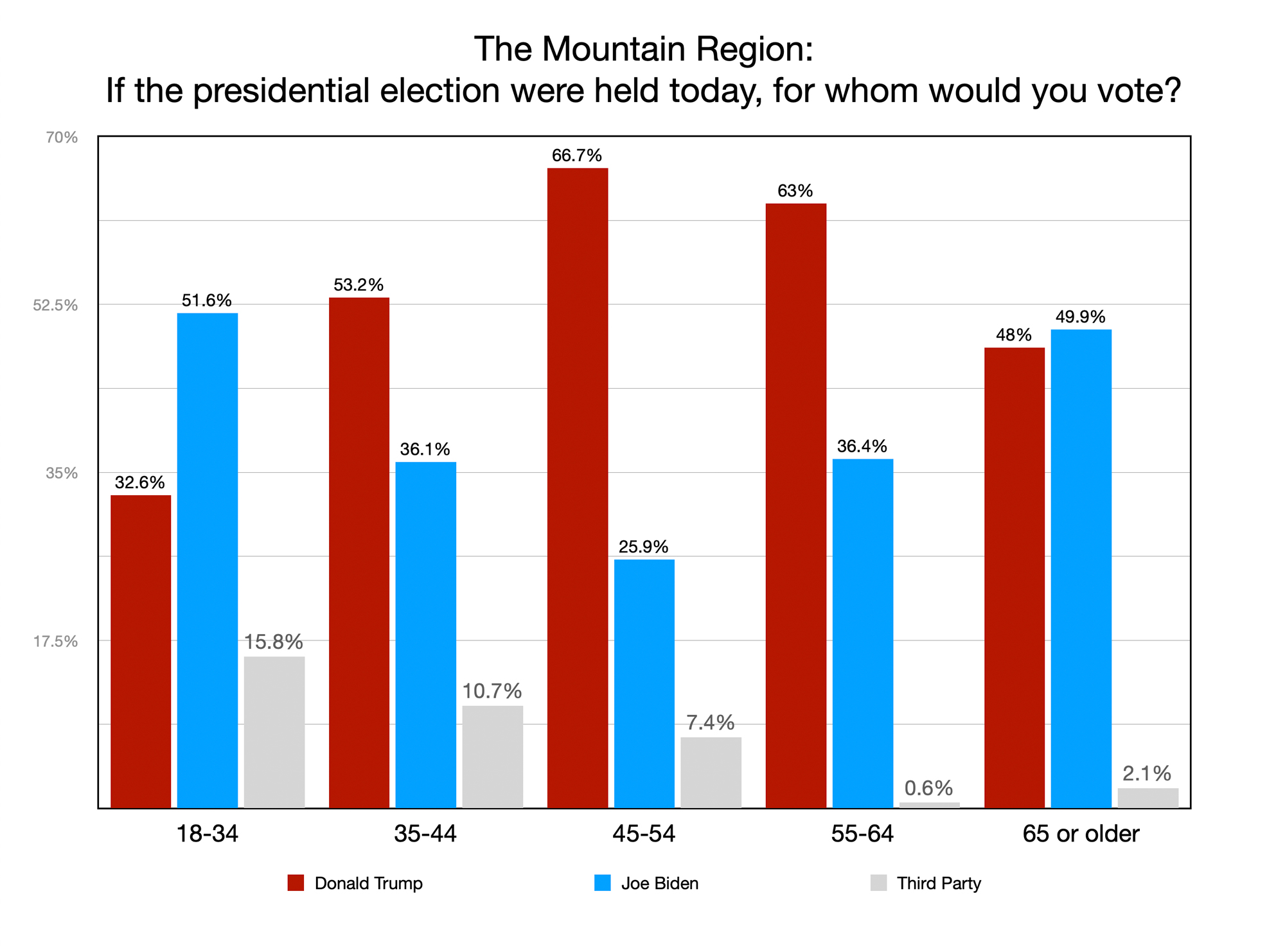 GRAPH:If the presidential election were held today, for whom would you vote?