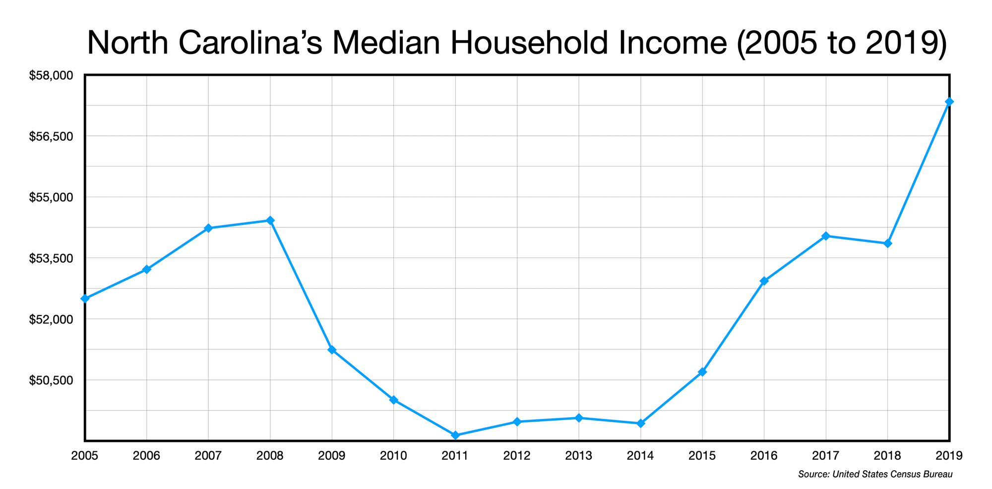 Chart: North Carolina's Median Household Income (2005 to 2019)