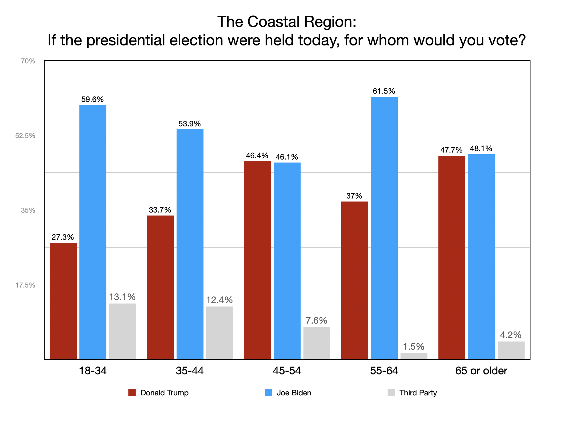 GRAPH: