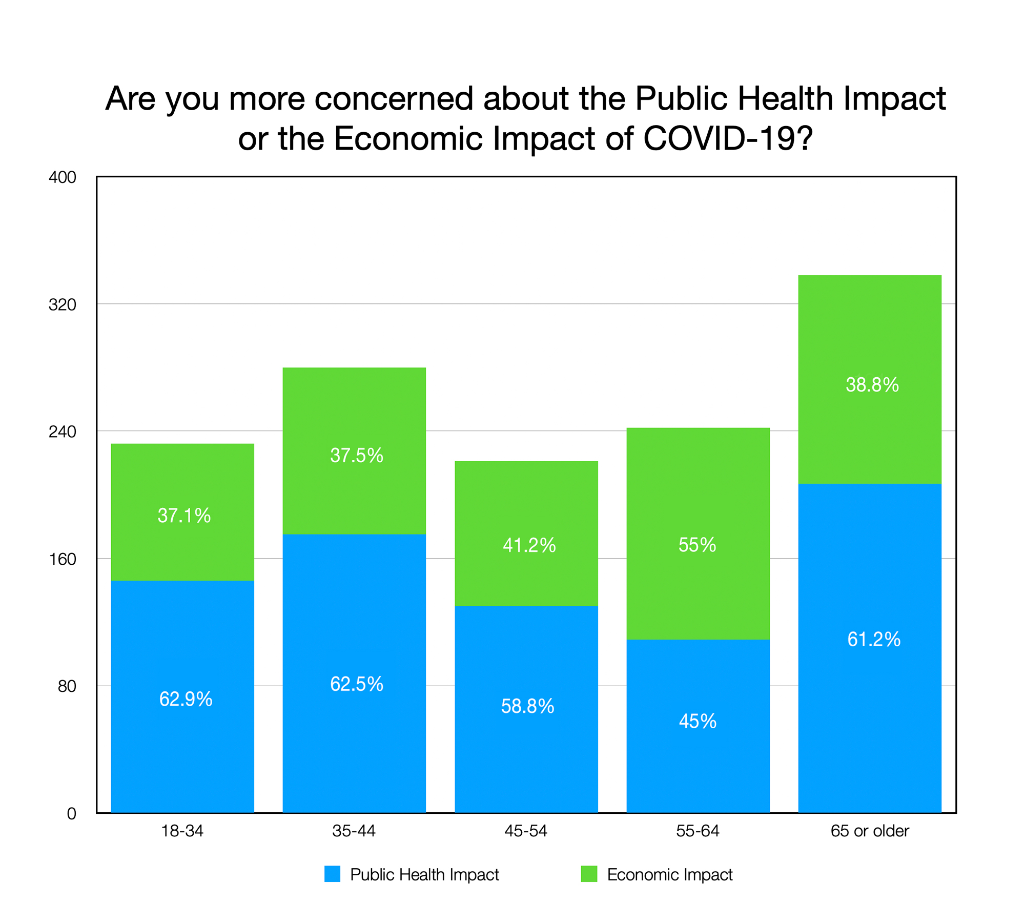 GRAPH: are you more concerned about the Public Health Impact