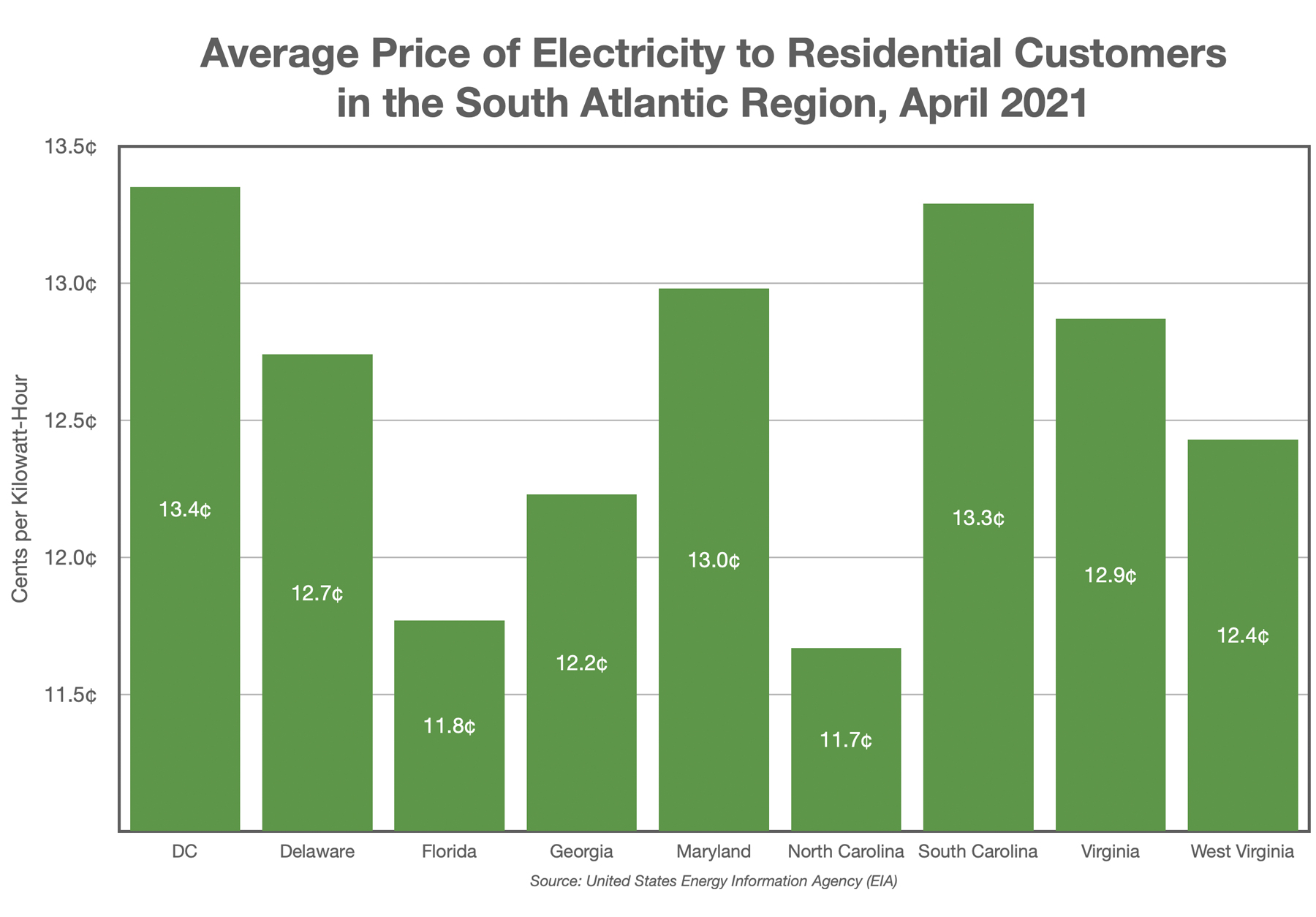 Average Price of Electricity to Residential Customers in the South Atlantic Region, April 2021