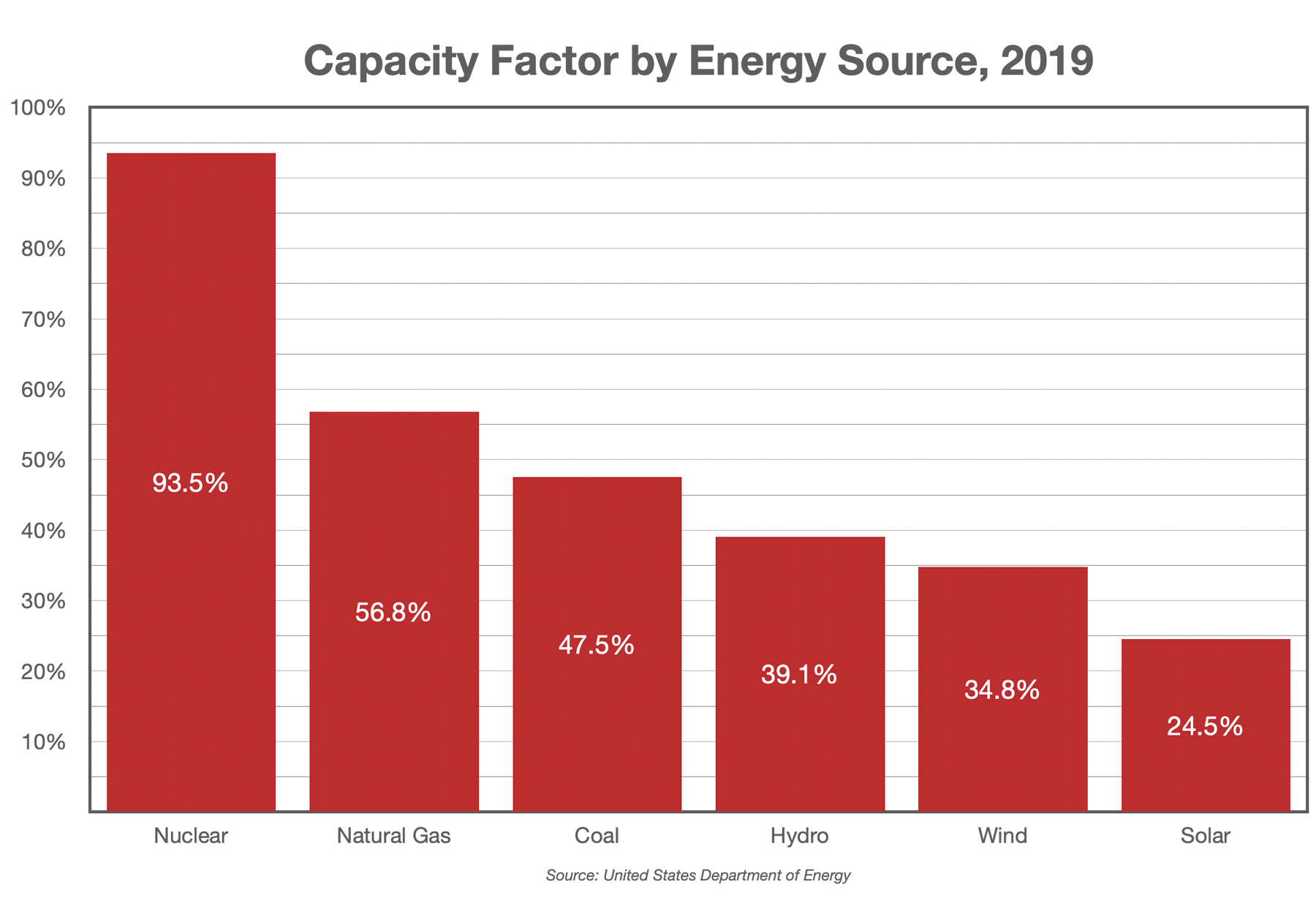 Capacity Factor by Energy Source, 2019
