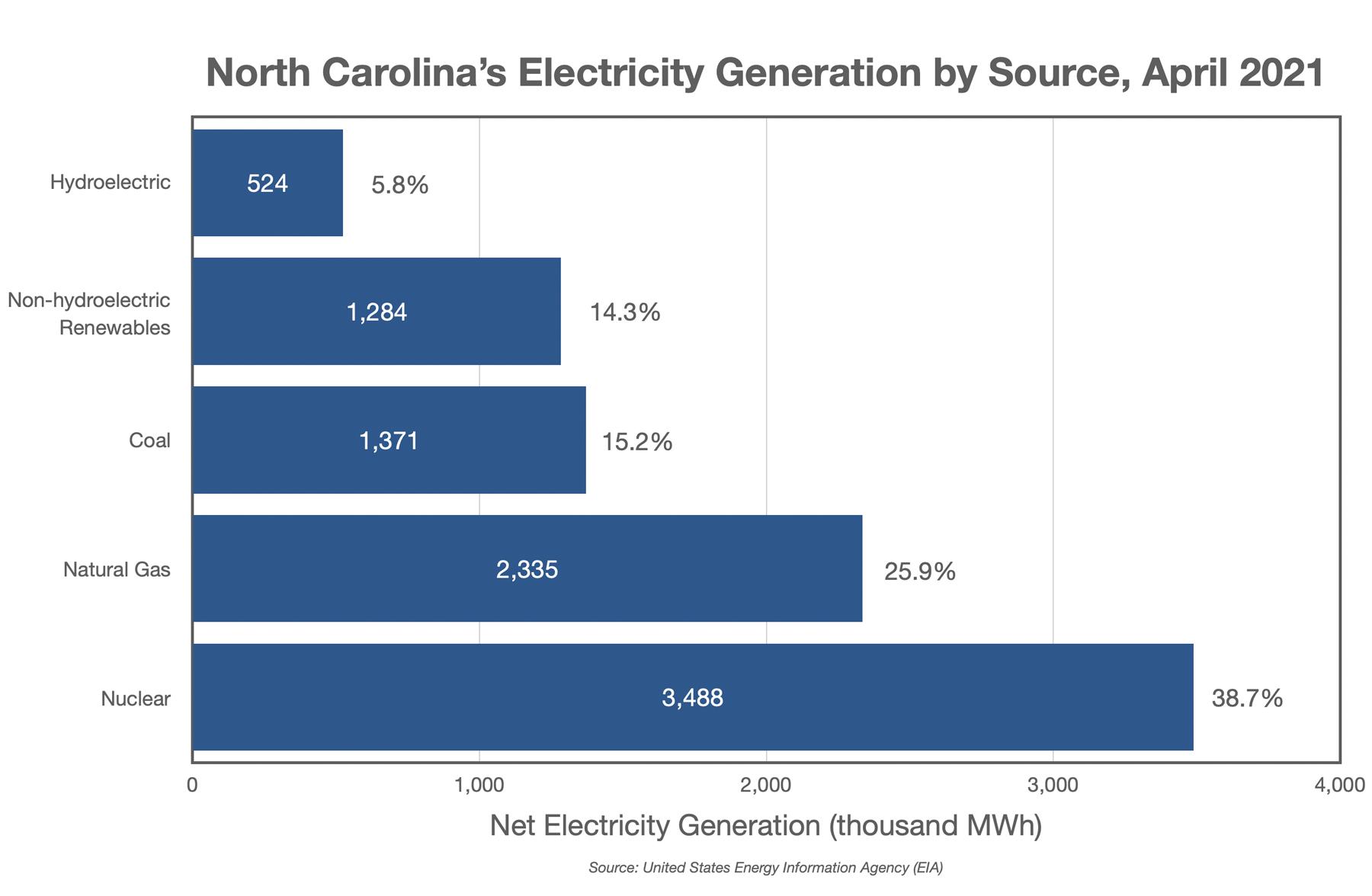 North Carolina's Electricity Generation by Source, April 2021