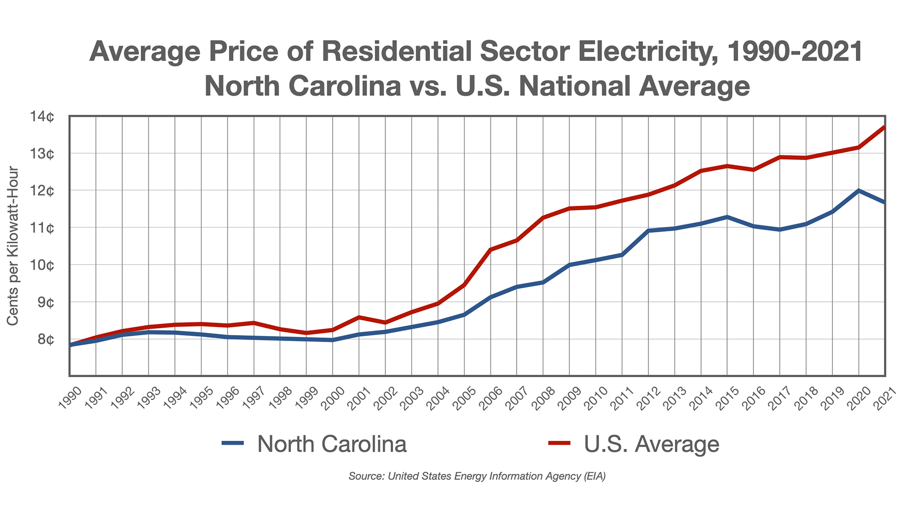 Average Price of Residential Sector Electricity, 1990-2021