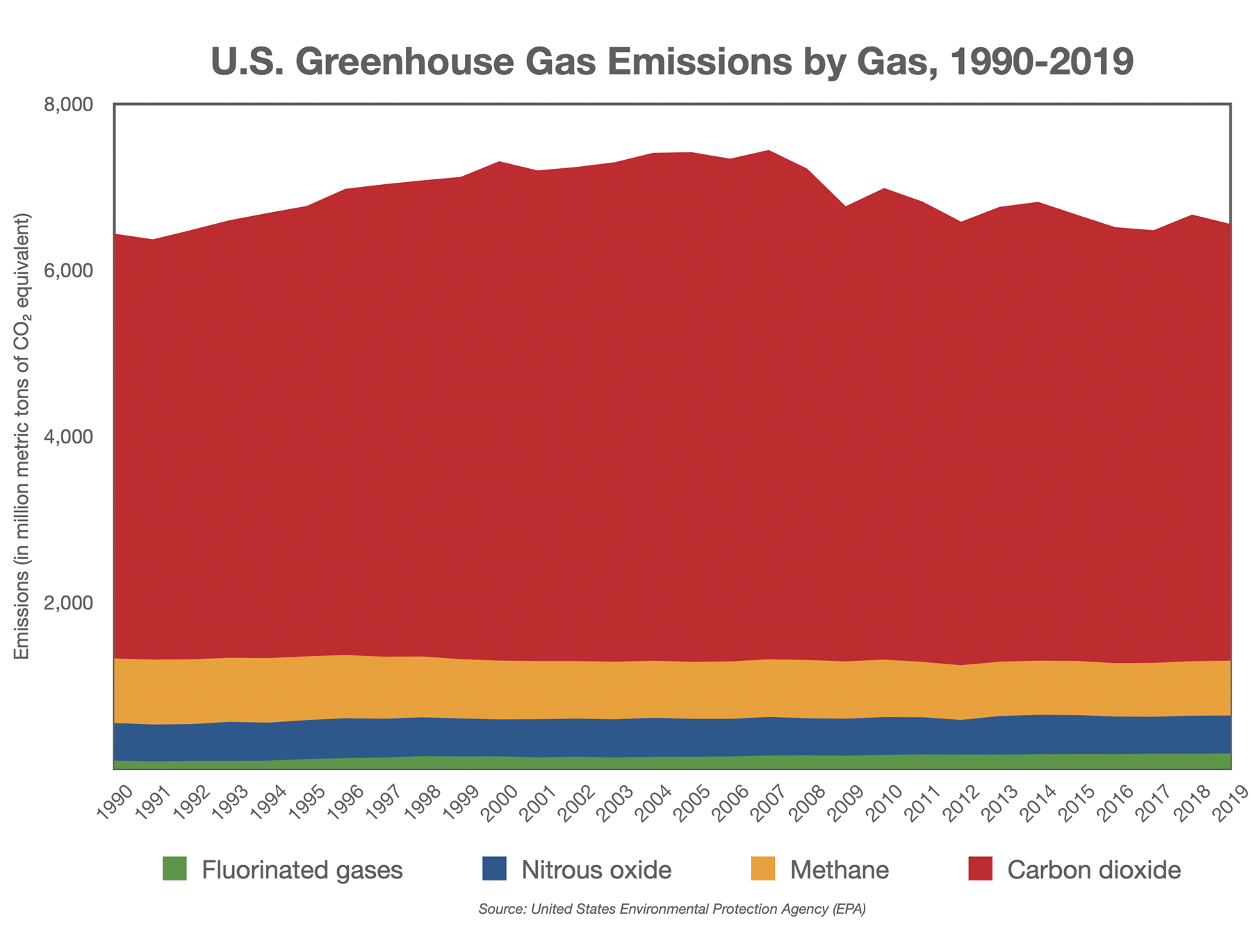 U.S. Greenhouse Gas Emissions by Gas, 1990-2019